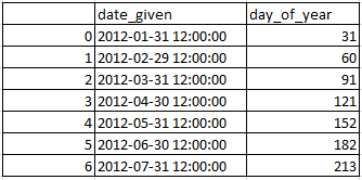 • Get day of the year from date in pandas python 2