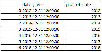 Get year from date in pandas python 2