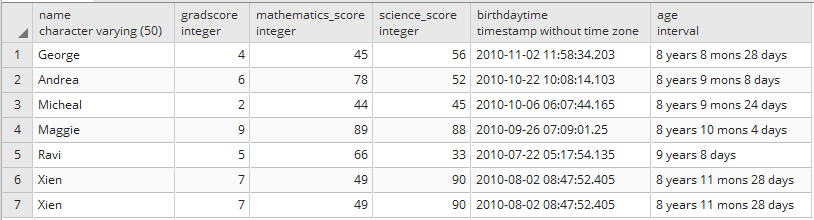 Get Age from Birthday in Postgresql 2