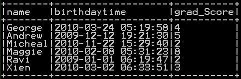 Add Hours, minutes and seconds to timestamp in Pyspark 2