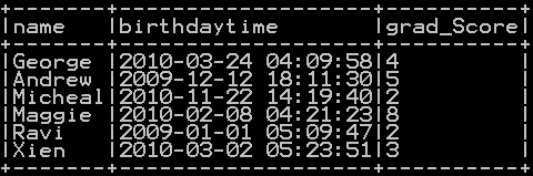 Add Hours, minutes and seconds to timestamp in Pyspark 3