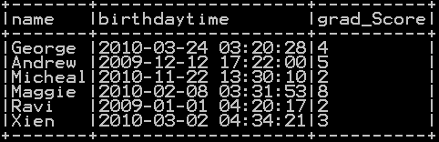 Add Hours, minutes and seconds to timestamp in Pyspark 4