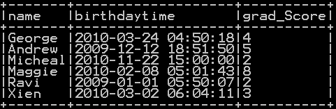 Add Hours, minutes and seconds to timestamp in Pyspark 5