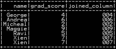 Add leading zeros to the column in pyspark 2
