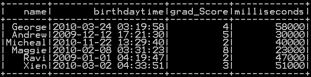 Get Hours, minutes, seconds and milliseconds from timestamp in Pyspark 5