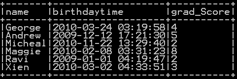 Get current date and current timestamp in pyspark – Populate current datetime in column 1