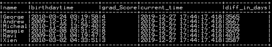 Get difference between two dates in days, years months and quarters in pyspark 2