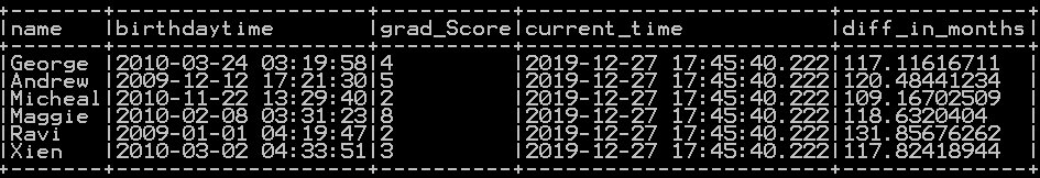 Get difference between two dates in days, years months and quarters in pyspark 3