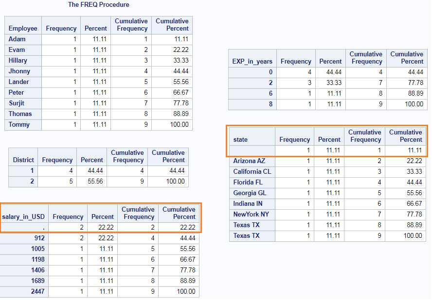 Count of Missing Values in SAS – Row wise & column wise 2