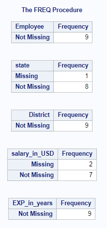 Count of Missing Values in SAS – Row wise & column wise 4