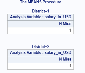 Count of Missing Values in SAS – Row wise & column wise 8