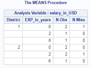 Count of Missing Values in SAS – Row wise & column wise 9