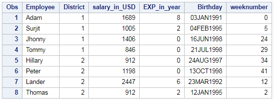 Extract Week Number (week of year) and month number from date in SAS 2