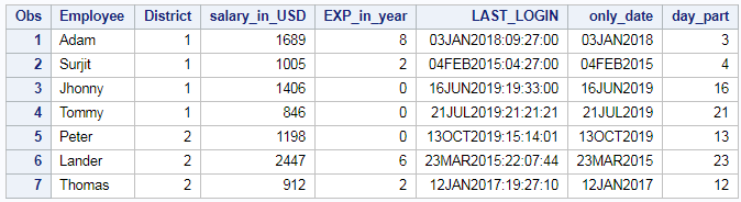 Extract day, month and year from date or timestamp in SAS 2