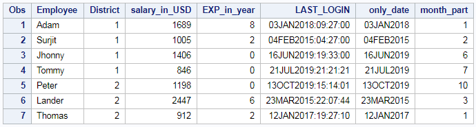 Extract day, month and year from date or timestamp in SAS 3