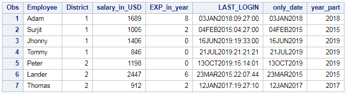 Extract day, month and year from date or timestamp in SAS 4