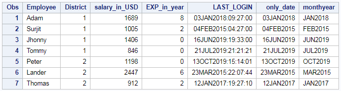 Extract day, month and year from date or timestamp in SAS 5