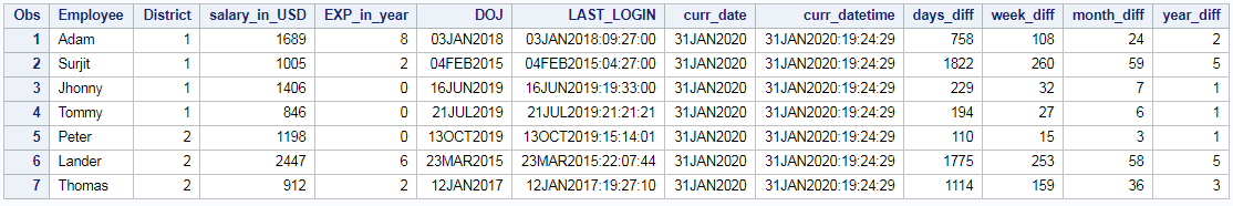 INTCK function in SAS difference between dates and timestamp 2