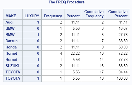 PROC FREQ in SAS explained 10