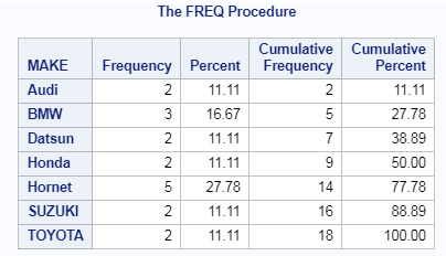 PROC FREQ in SAS explained 2