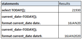 Populate current date and current datetime in SAS 1a