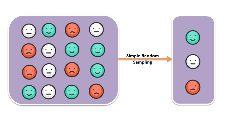 Simple random sampling in SAS 0