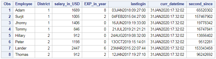 difference between two datetime in hour,minutes,seconds in SAS 4