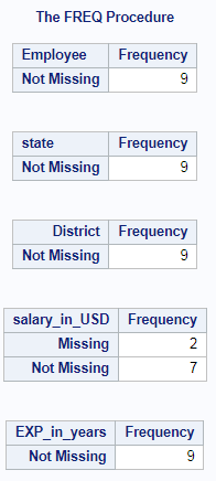 Count of Non Missing Values in SAS – Non Missing across rows and columns 3
