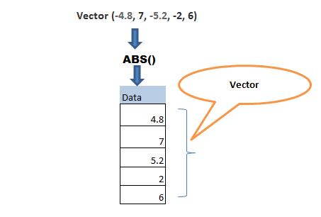 Absolute function in R – abs() 0