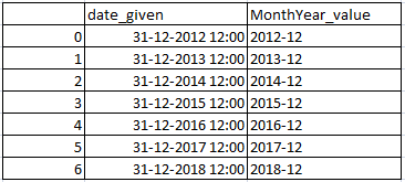 Get Month, Year and Monthyear from date in pandas python 4