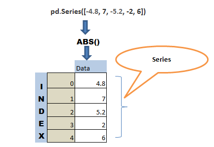 Get the absolute value of column in pandas python 1