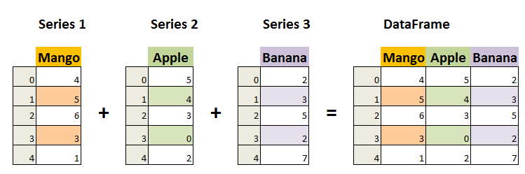 create series in python pandas 0