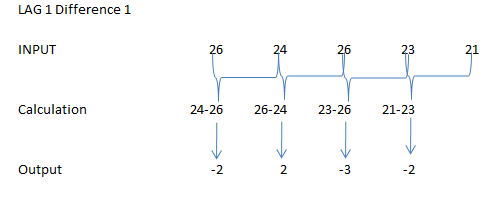 Diff function in R 11a