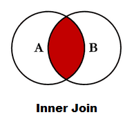 Join in R Merge data frames inner outer right left join in R3a