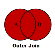 Join in R Merge data frames inner outer right left join in R4a