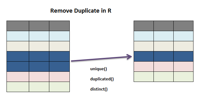 remove duplicates in R dplyr 0