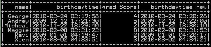 Add Hours, minutes and seconds to timestamp in Pyspark 14