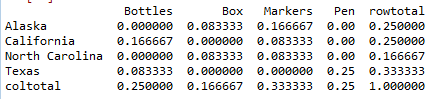 Frequency table of column in pandas python 5