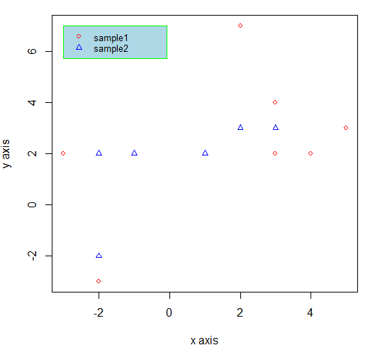 legend plot in R - using legend function 2