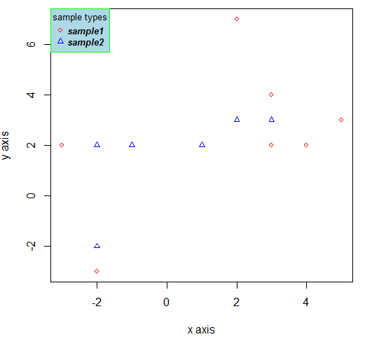 legend plot in R - using legend function 3
