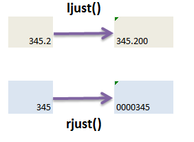 ljust() rjust() and center() in pandas python 1