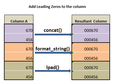 Add leading zeros to the column in pyspark c1