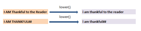 Convert to upper case, lower case and title case in pyspark c1