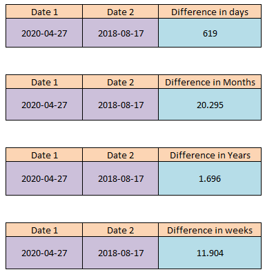 Get difference between two dates in days,weeks, years, months and quarters in pyspark d1