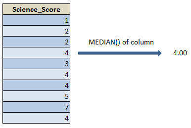 Median() function in R 22