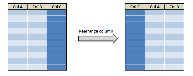 Rearrange or reorder column and rows in R dplyr 1