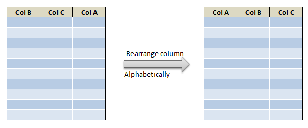 Rearrange or reorder column and rows in R dplyr 2