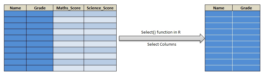 Select function in R dplyr select() 22
