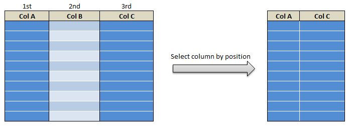 Select function in R dplyr select() 23