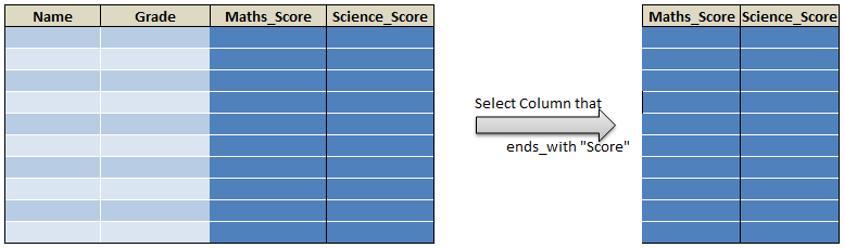 Select function in R dplyr select() 25